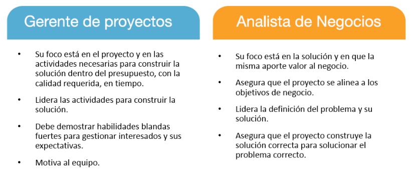 Cuadro comparativo de gerente de proyectos y analista de negocios